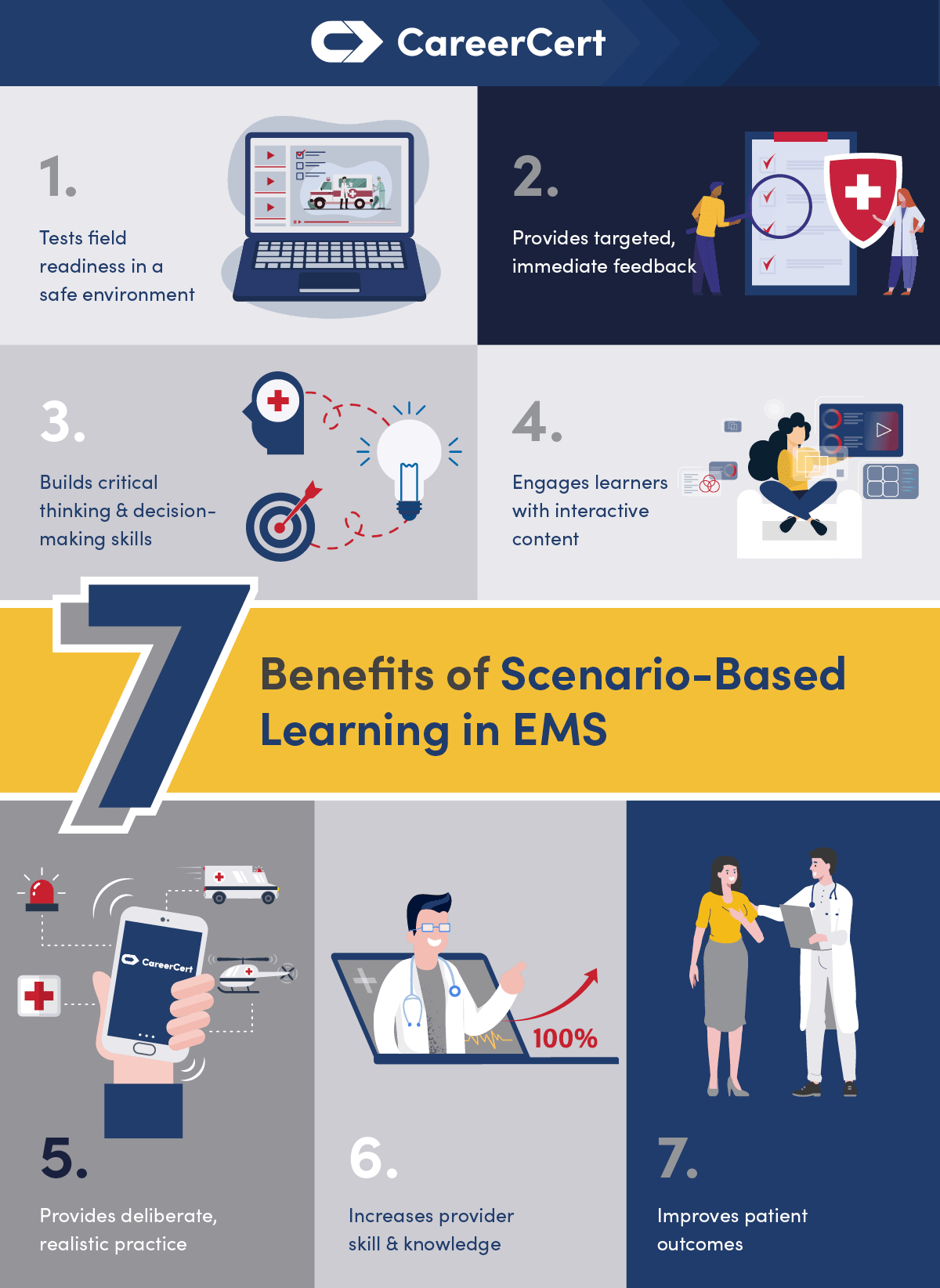 7 benefits of online learning for emergency and healthcare professionals